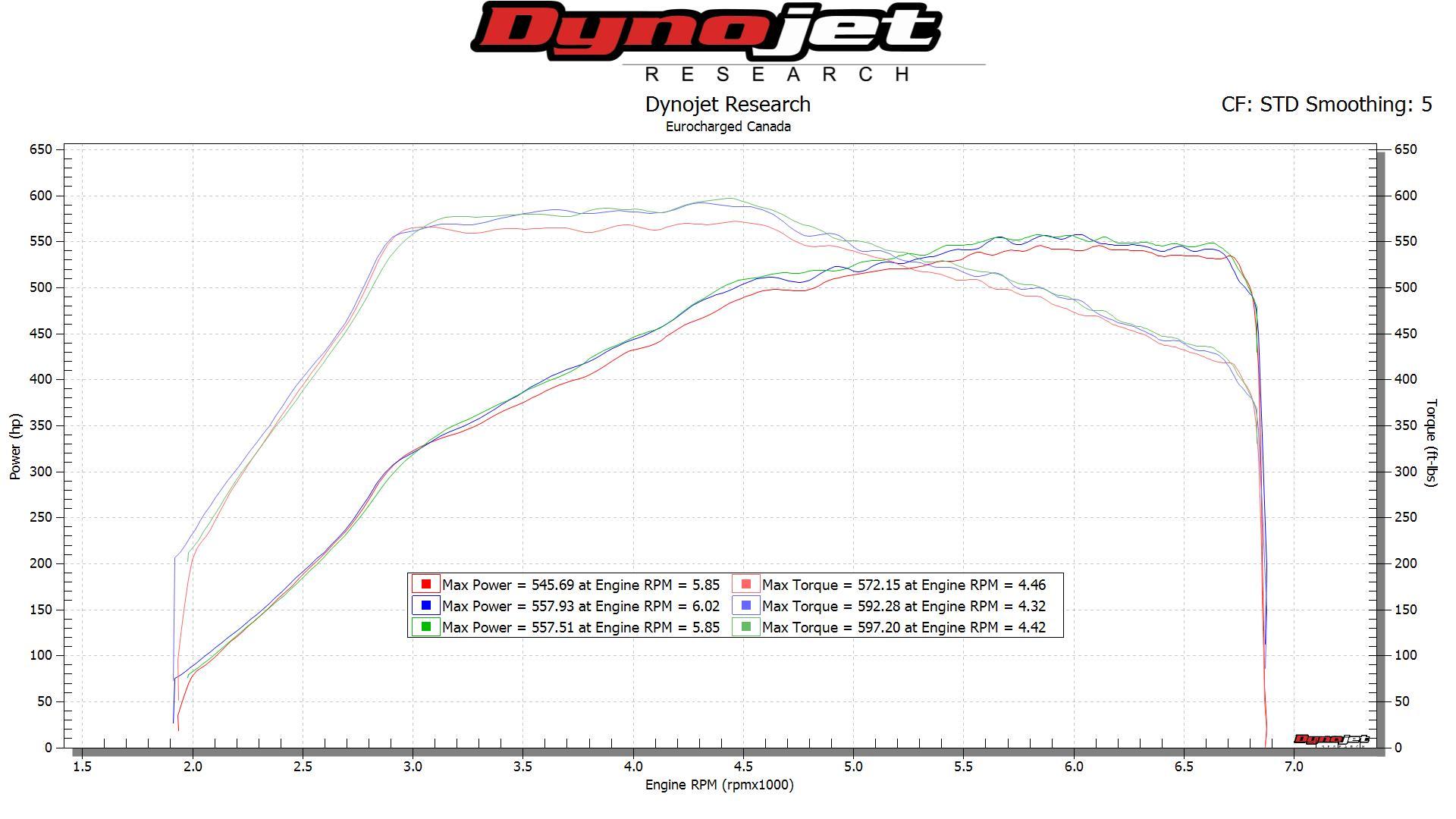 Daniel E63s Stock Dyno Run